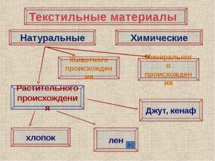 Лабораторно- практическая работа «Признаки определения хлопчатобумажных и льн