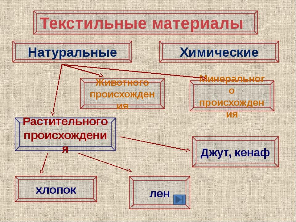 Лабораторно- практическая работа «Признаки определения хлопчатобумажных и льн...