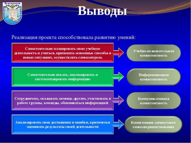 Выводы Реализация проекта способствовала развитию умений: Учебно-познавательн...