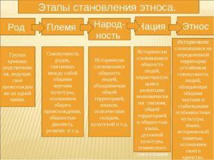 Этапы становления этноса. Совокупность родов, связанных между собой общими че
