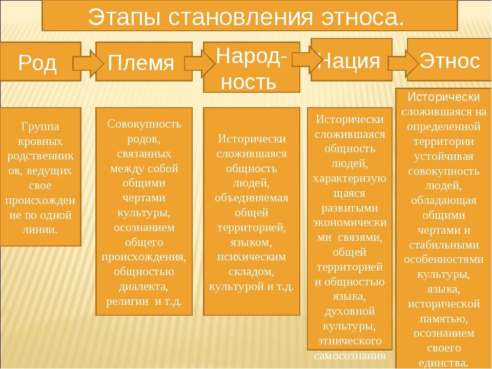 Этапы становления этноса. Совокупность родов, связанных между собой общими че...