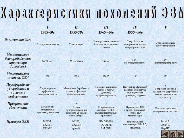 I 1945-60еII 1955-70еIII 1965 –80еIV 1975 –90еV Элементная базаЭлектрон...