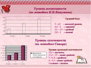 Уровень воспитанности (по методике Н.П.Капустина) Уровни групповой сплоченнос