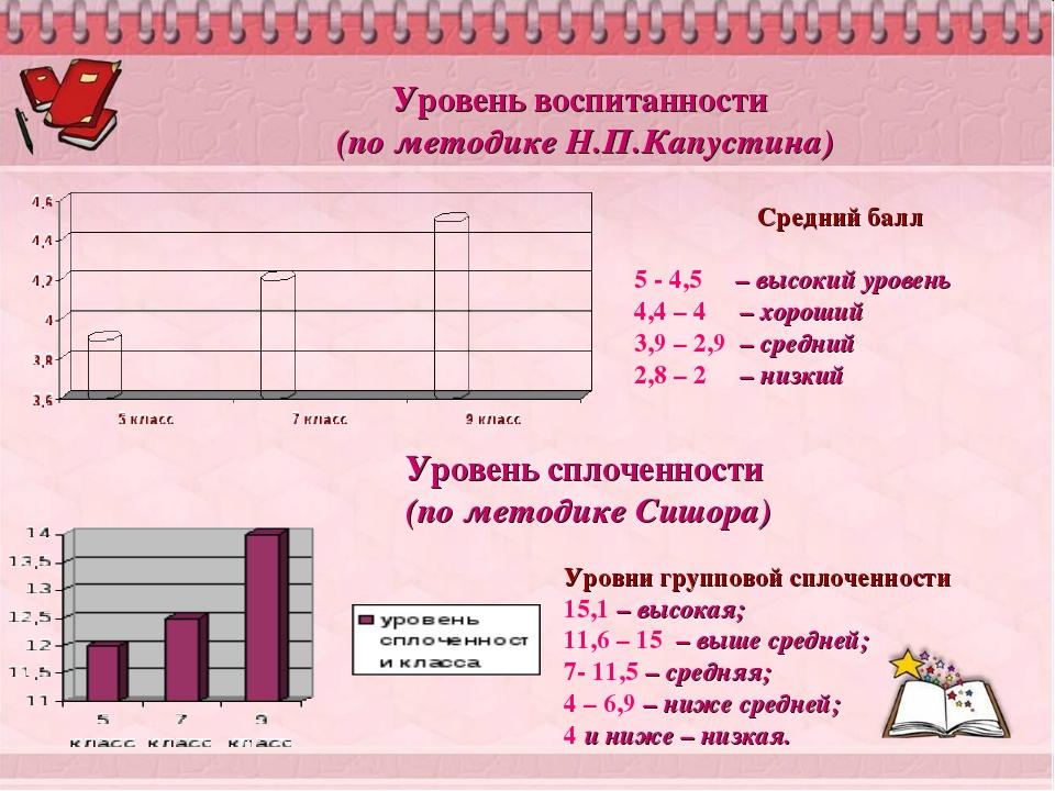 Уровень воспитанности (по методике Н.П.Капустина) Уровни групповой сплоченнос...
