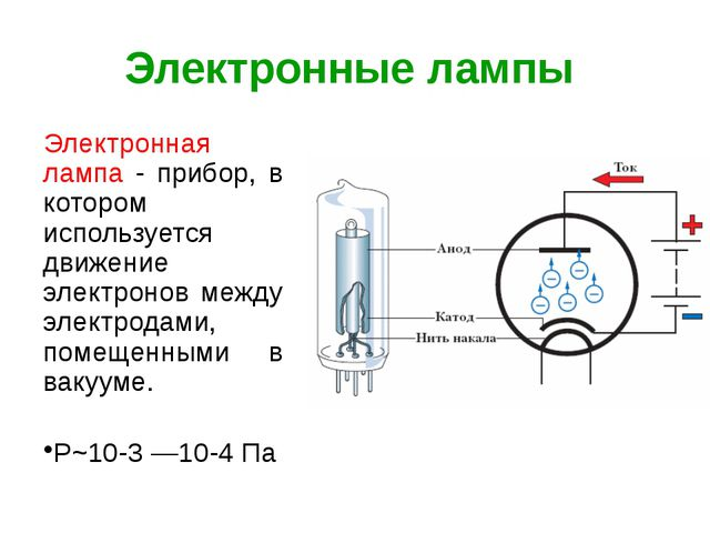 Электронные лампы Электронная лампа - прибор, в котором используется движение...