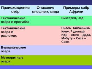 Происхождение озёрОписание внешнего видаПримеры озёр Африки Тектонические о