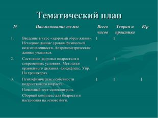 Тематический план №Наименование темыВсего часовТеория и практикаК\р 1.Вв