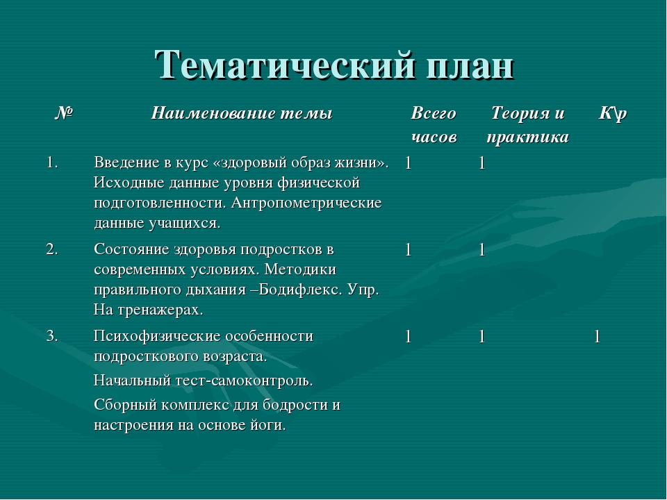 Тематический план №Наименование темыВсего часовТеория и практикаК\р 1.Вв...