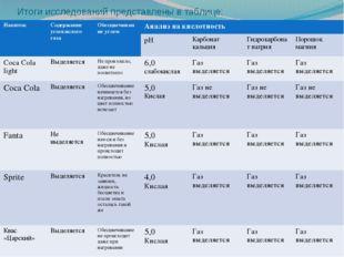 Итоги исследований представлены в таблице: Напиток Содержание углекислого газ
