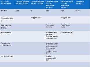 Регулятор кислотности Ортофосфорнаякислота (Е338) Ортофосфорнаякислота (Е338