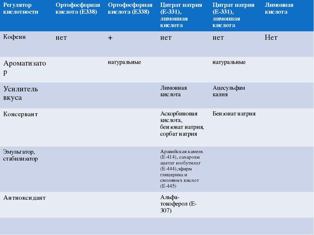 Регулятор кислотности Ортофосфорнаякислота (Е338) Ортофосфорнаякислота (Е338...