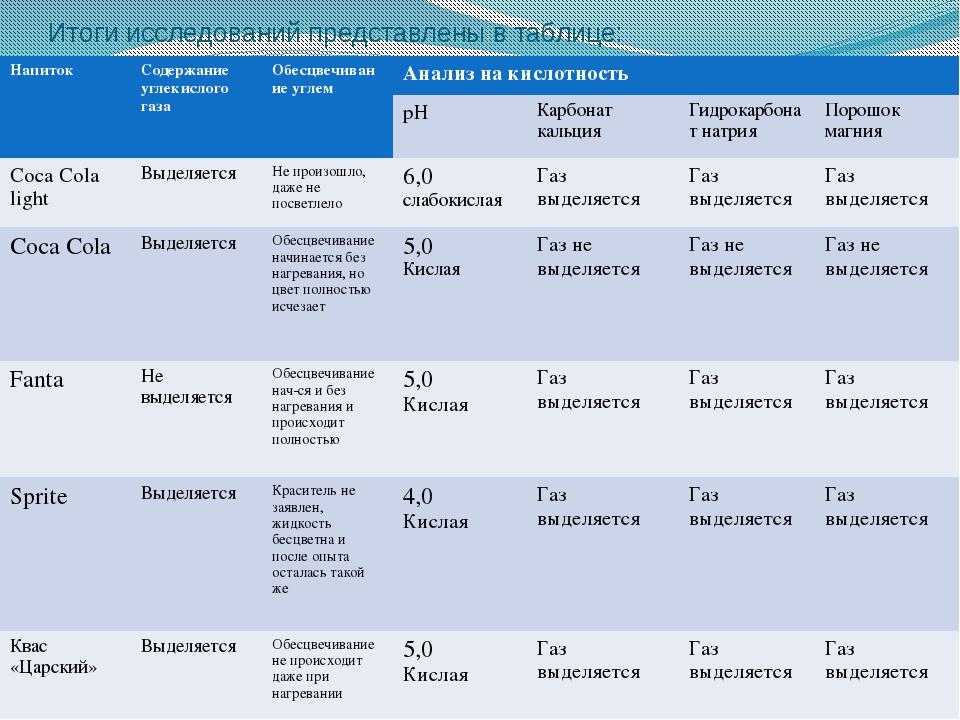 Итоги исследований представлены в таблице: Напиток Содержание углекислого газ...