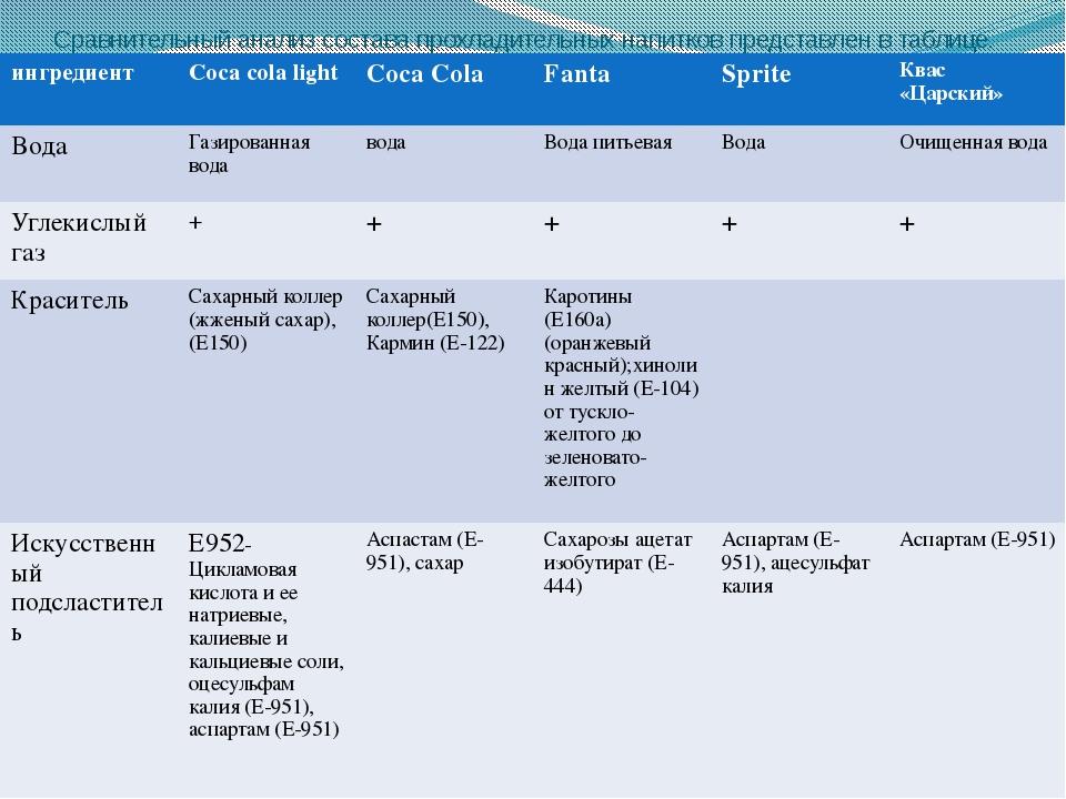 Сравнительный анализ состава прохладительных напитков представлен в таблице....
