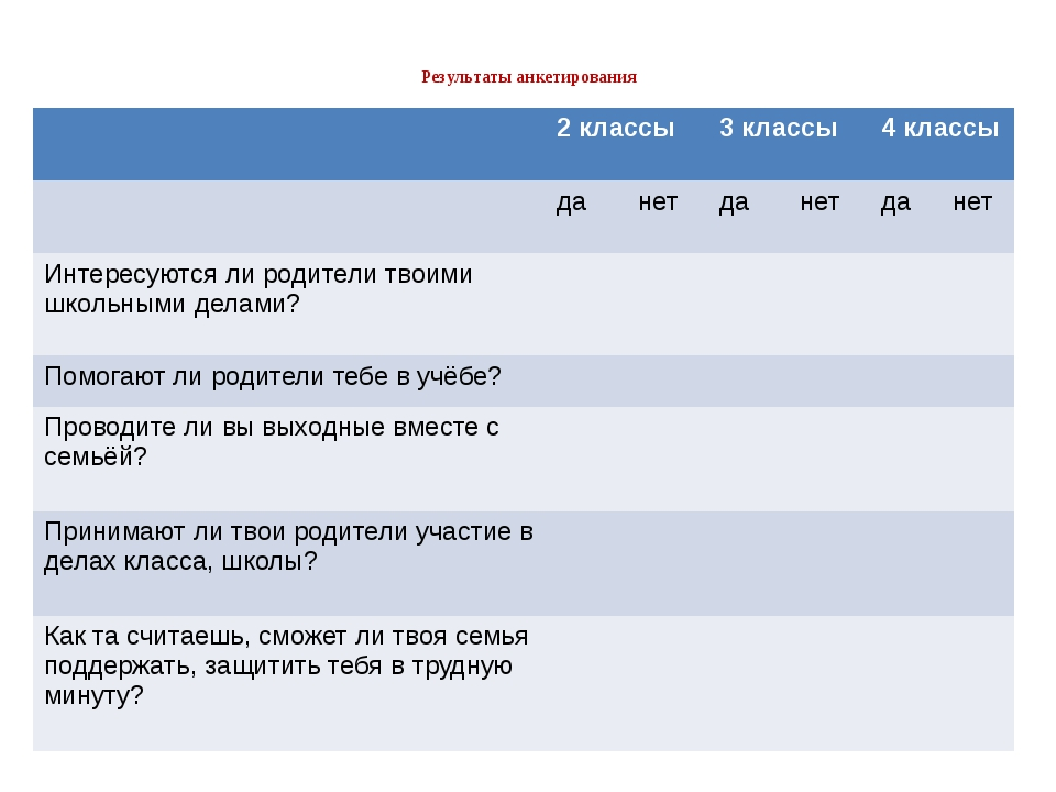 Результаты анкетирования 2 классы 3 классы 4 классы да нет да нет да нет Инт...