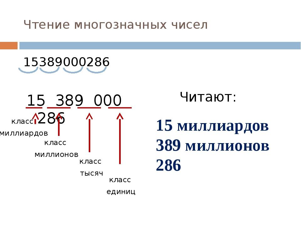 Чтение многозначных чисел 15389000286 15 389 000 286 класс миллиардов класс м...