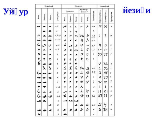 Уйғур йезиғи