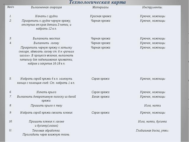 Технологическая карта №п/п Выполненная операция Материалы Инструменты. 1....