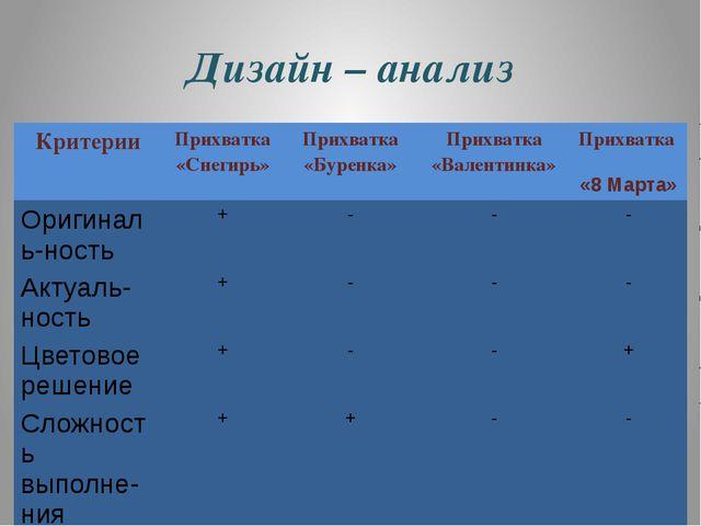 Дизайн – анализ Критерии Прихватка «Снегирь» Прихватка «Буренка» Прихватка «В...