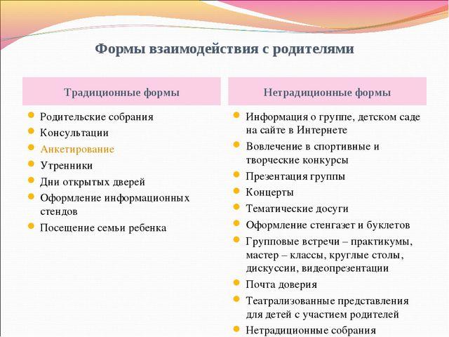 Формы взаимодействия с родителями Традиционные формы Нетрадиционные формы Род...
