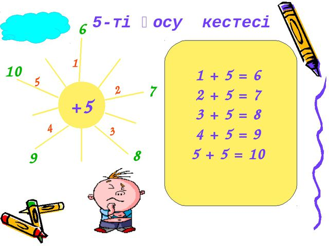 +5 1 2 3 4 5 6 7 8 9 10 1 + 5 = 6 2 + 5 = 7 3 + 5 = 8 4 + 5 = 9 5 + 5 = 10 5-...