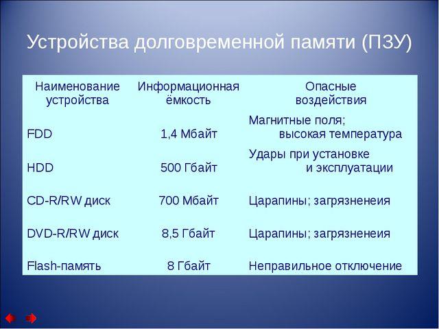 Устройства долговременной памяти (ПЗУ) Наименование устройстваИнформационная...