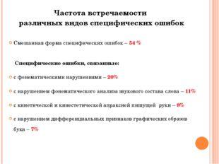 Частота встречаемости различных видов специфических ошибок Смешанная форма сп