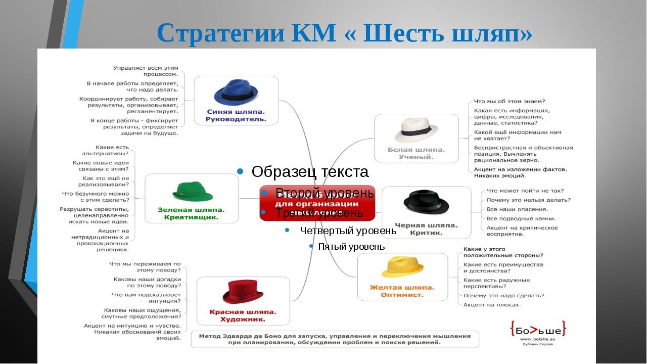 Стратегии КМ « Шесть шляп»