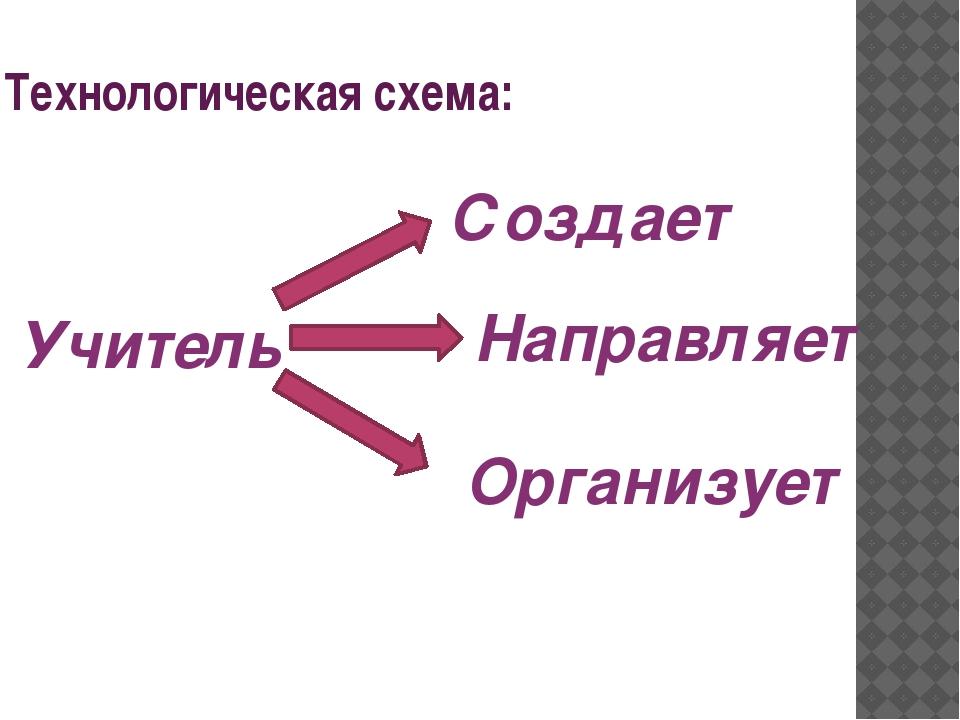 Технологическая схема: Учитель Создает Направляет Организует