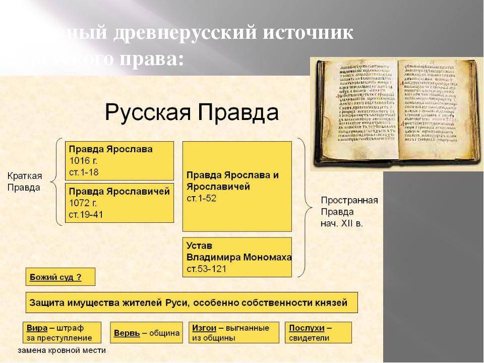 Главный древнерусский источник светского права: