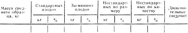 Таблица 24. Название плодов (ягод), сорт