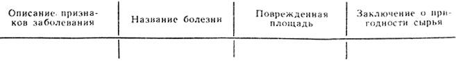 Таблица 23. Название вида сырья