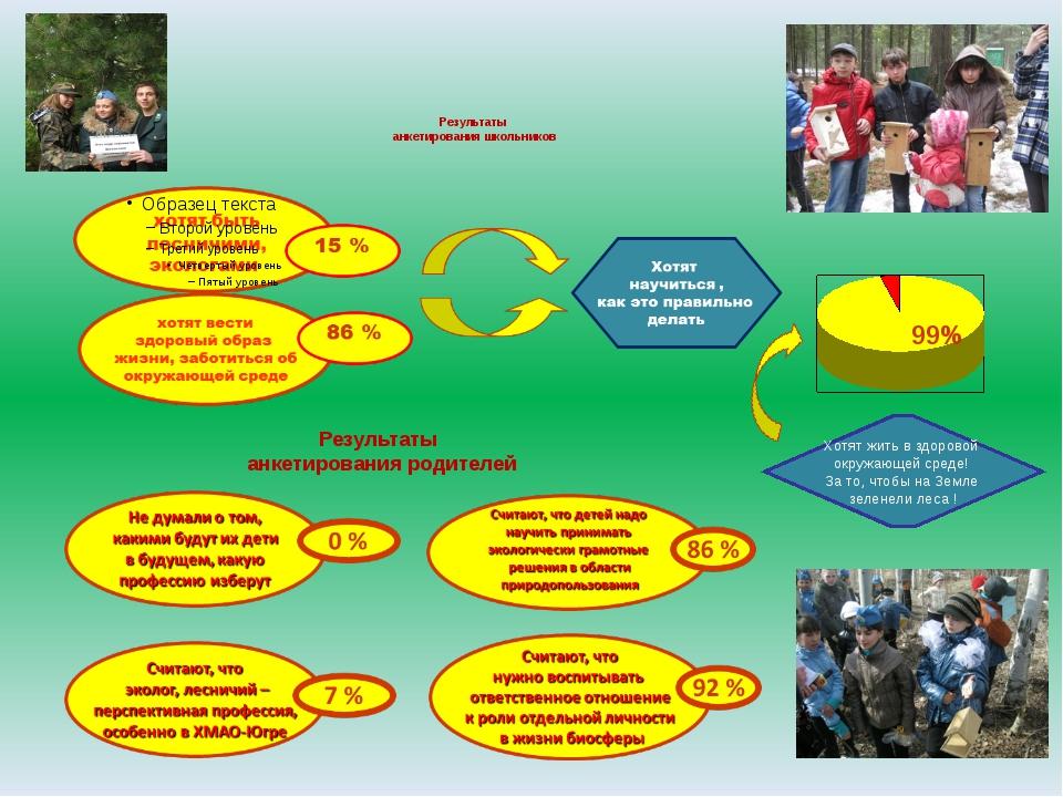 Результаты анкетирования школьников Результаты анкетирования родителей 99% Х...