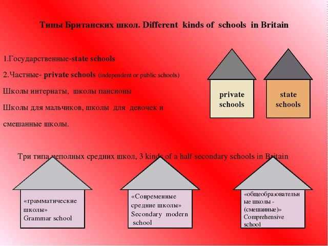 Типы Британских школ. Different kinds of schools in Britain 1.Государственные...