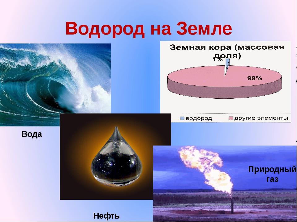 Водород на Земле Вода Нефть Природный газ