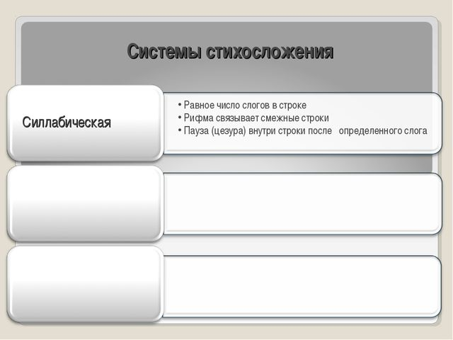 Системы стихосложения Силлабическая Равное число слогов в строке Рифма связыв...