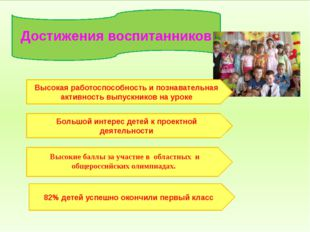 Достижения воспитанников 82% детей успешно окончили первый класс Большой инт