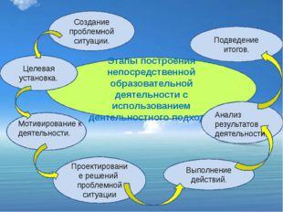 Этапы построения непосредственной образовательной деятельности с использовани