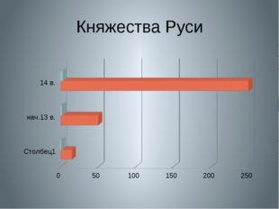 Княжества Руси