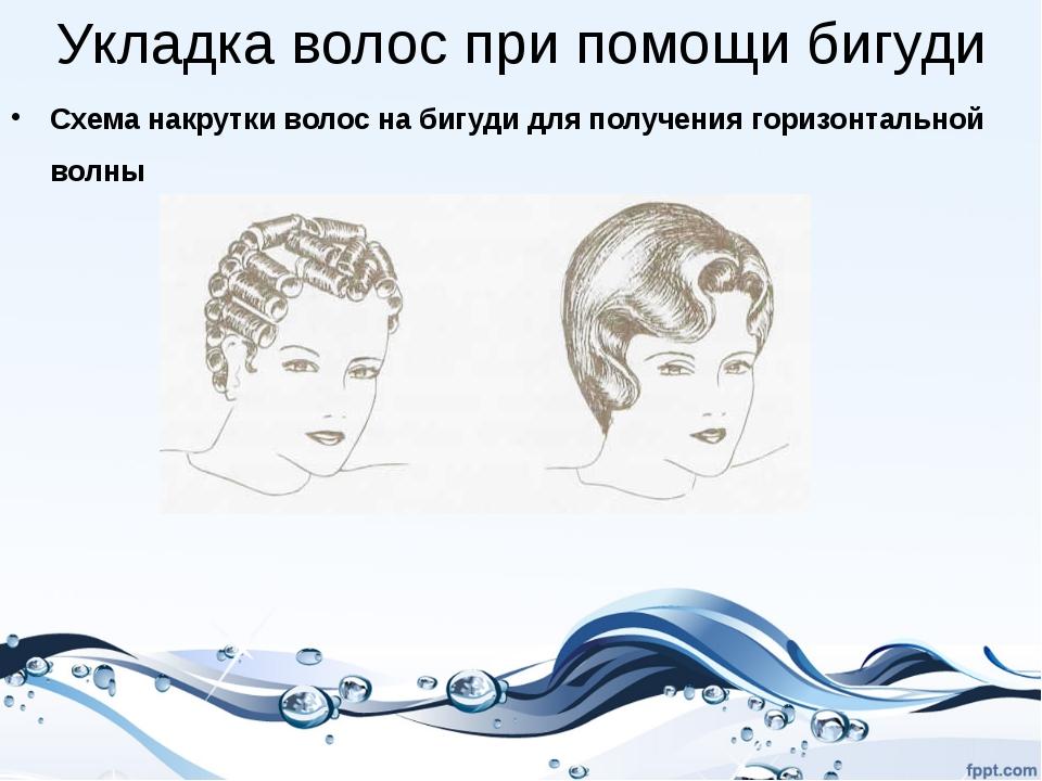 Укладка волос при помощи бигуди Схема накрутки волос на бигуди для получения...