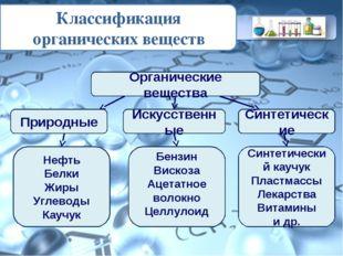 Классификация органических веществ Органические вещества Природные Искусствен