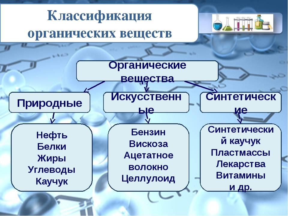 Классификация органических веществ Органические вещества Природные Искусствен...