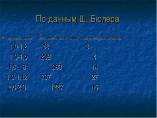 По данным Ш. Бюлера Возраст детей Максимальный словарь Минимальный словарь 1,