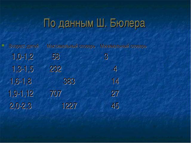 По данным Ш. Бюлера Возраст детей Максимальный словарь Минимальный словарь 1,...