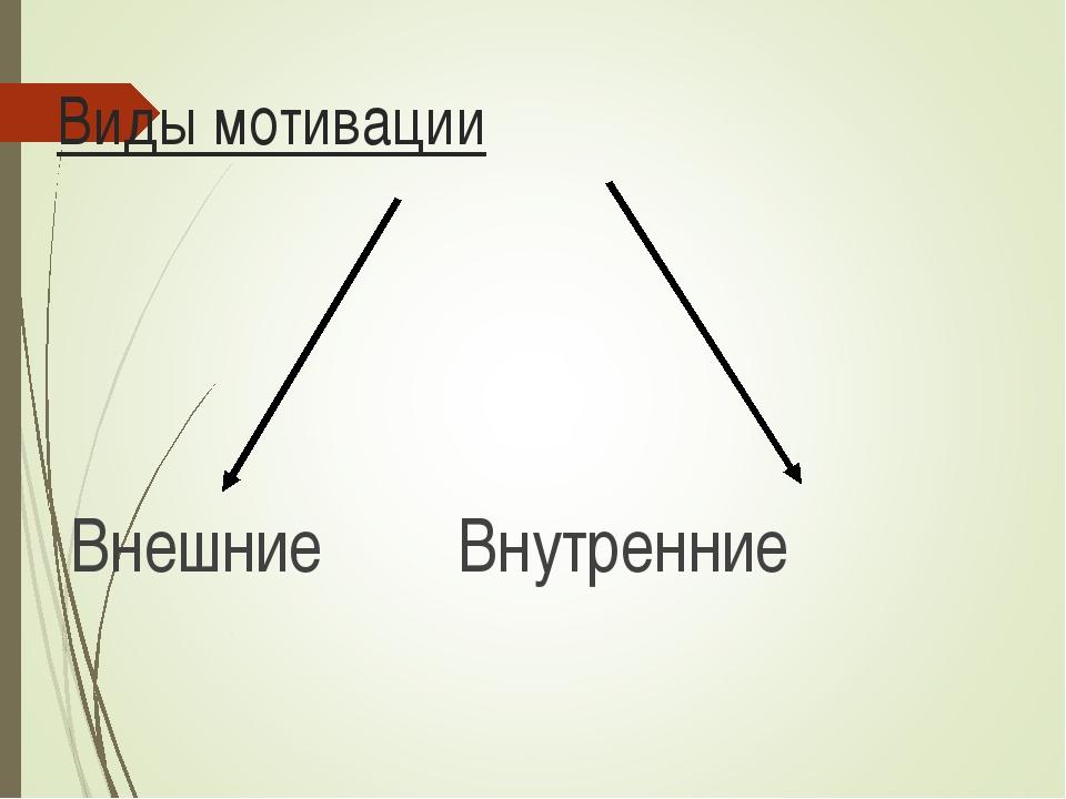 Виды мотивации Внешние Внутренние
