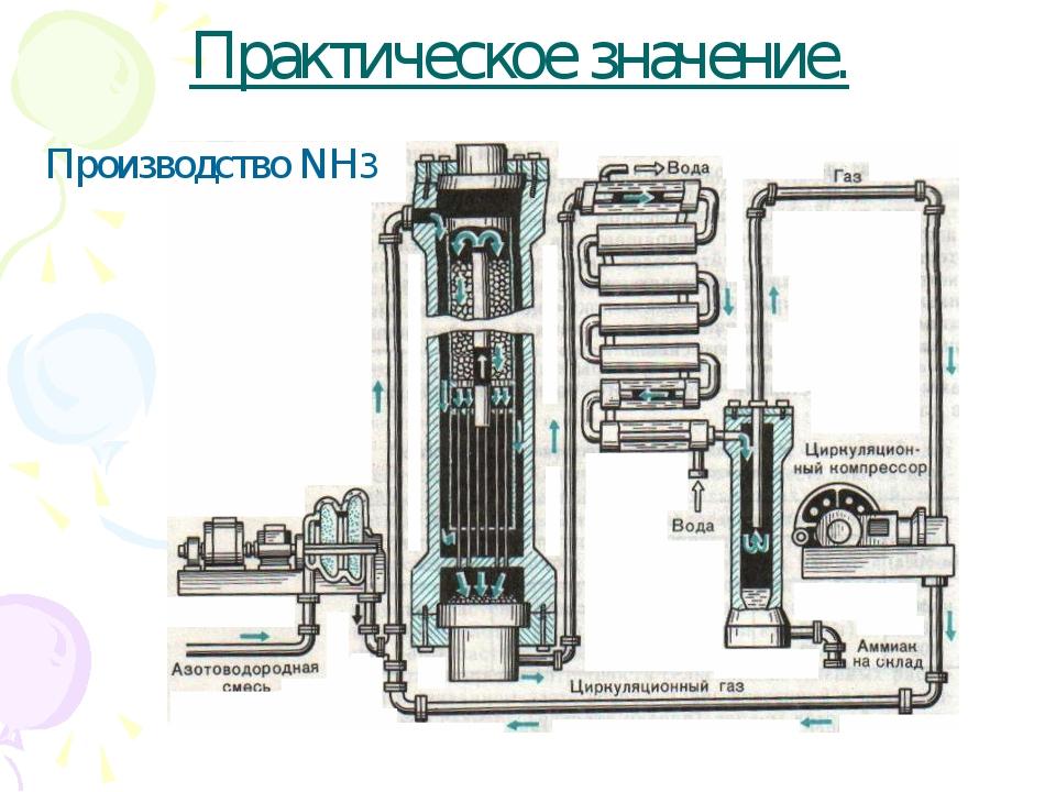 Практическое значение. Производство NH3
