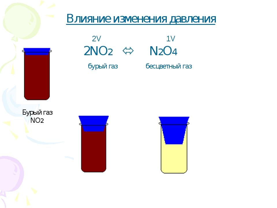 Влияние изменения давления 2NO2  N2O4 2V 1V бурый газ бесцветный газ Бурый г...
