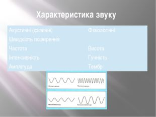 Характеристика звуку Акустичні (фізичні) Фізіологічні Швидкість поширення Час