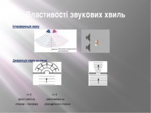 Властивості звукових хвиль Інтерференція звуку   Дифракція звуку на отворі