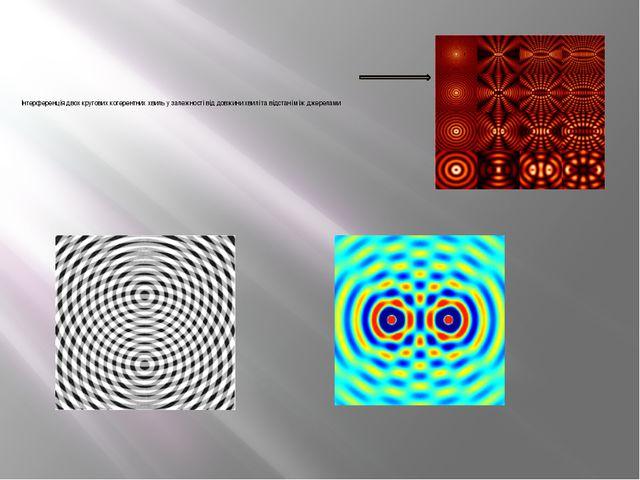 Інтерференція двох кругових когерентних хвиль у залежності від довжини хвилі...