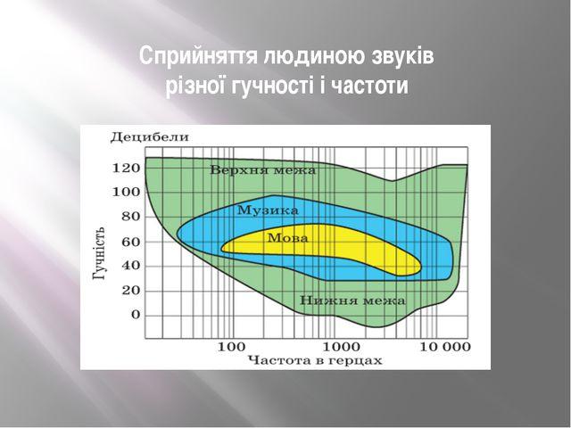 Сприйняття людиною звуків різної гучності і частоти